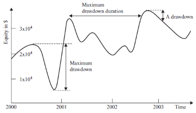 Drawdown | Maximum Drawdown | Max Drawdown